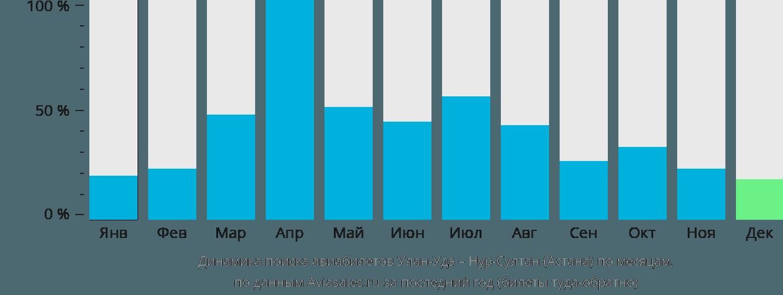 Динамика поиска авиабилетов из Улан-Удэ в Астану по месяцам