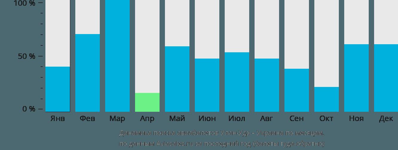 Динамика поиска авиабилетов из Улан-Удэ в Украину по месяцам
