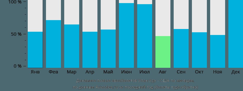 Динамика поиска авиабилетов из Улан-Удэ в США по месяцам