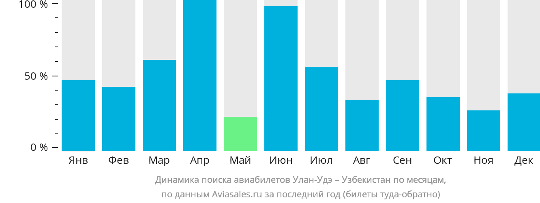 Динамика поиска авиабилетов из Улан-Удэ в Узбекистан по месяцам