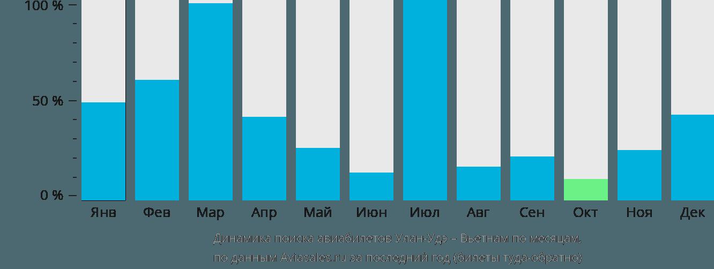 Динамика поиска авиабилетов из Улан-Удэ в Вьетнам по месяцам