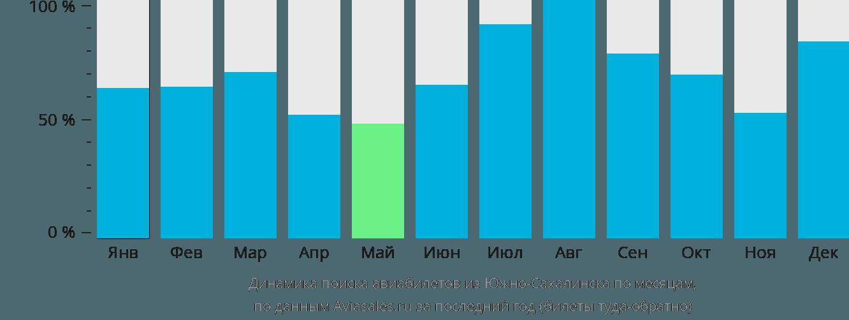 Динамика поиска авиабилетов из Южно-Сахалинска по месяцам