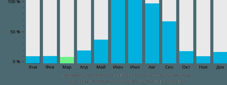 Динамика поиска авиабилетов из Южно-Сахалинска в Анапу по месяцам