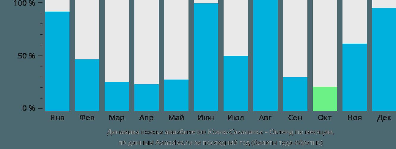 Динамика поиска авиабилетов из Южно-Сахалинска в Окленд по месяцам