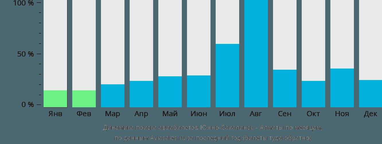 Динамика поиска авиабилетов из Южно-Сахалинска в Алматы по месяцам