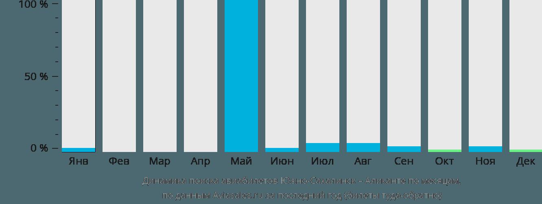 Динамика поиска авиабилетов из Южно-Сахалинска в Аликанте по месяцам
