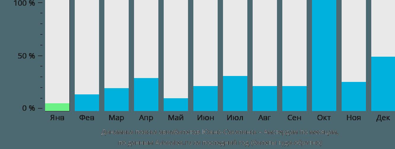 Динамика поиска авиабилетов из Южно-Сахалинска в Амстердам по месяцам