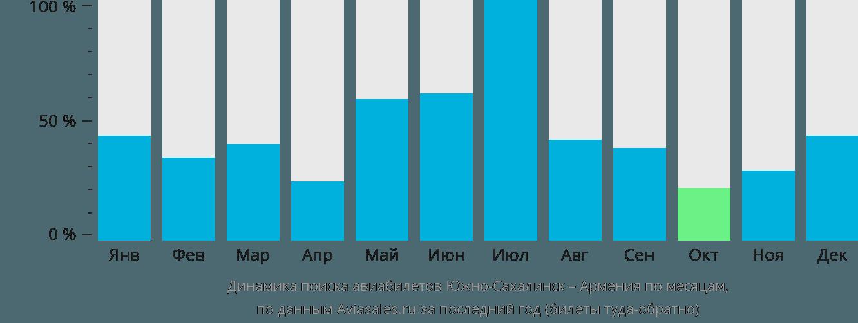 Динамика поиска авиабилетов из Южно-Сахалинска в Армению по месяцам