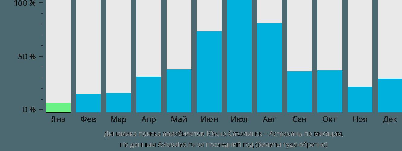 Динамика поиска авиабилетов из Южно-Сахалинска в Астрахань по месяцам
