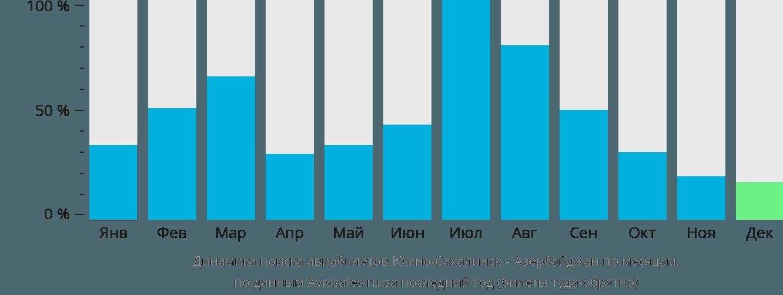 Динамика поиска авиабилетов из Южно-Сахалинска в Азербайджан по месяцам