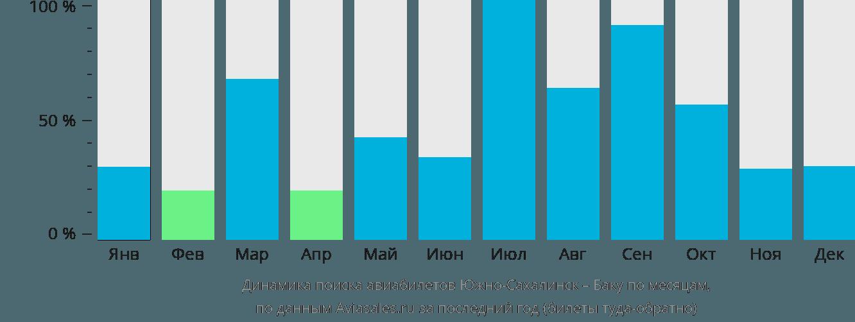 Динамика поиска авиабилетов из Южно-Сахалинска в Баку по месяцам