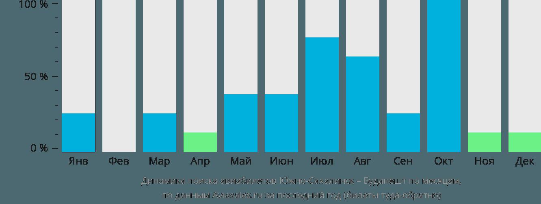 Динамика поиска авиабилетов из Южно-Сахалинска в Будапешт по месяцам
