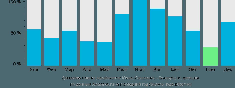 Динамика поиска авиабилетов из Южно-Сахалинска в Беларусь по месяцам