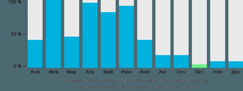 Динамика поиска авиабилетов из Южно-Сахалинска в Чебоксары по месяцам