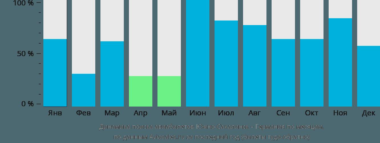 Динамика поиска авиабилетов из Южно-Сахалинска в Германию по месяцам