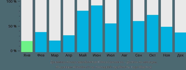 Динамика поиска авиабилетов из Южно-Сахалинска в Далянь по месяцам