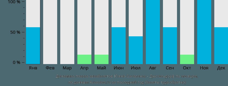 Динамика поиска авиабилетов из Южно-Сахалинска в Дюссельдорф по месяцам