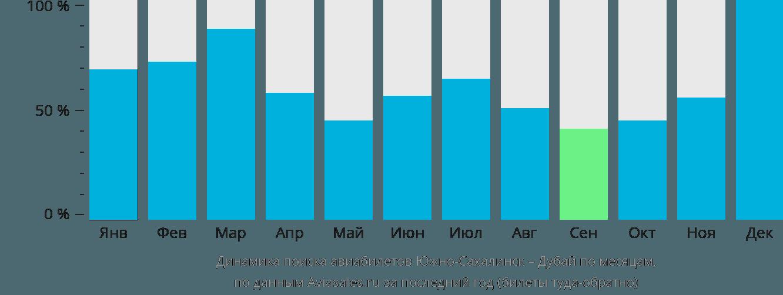 Динамика поиска авиабилетов из Южно-Сахалинска в Дубай по месяцам