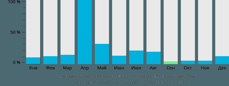 Динамика поиска авиабилетов из Южно-Сахалинска в Шахтёрск по месяцам