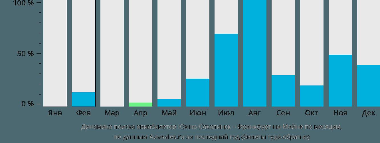 Динамика поиска авиабилетов из Южно-Сахалинска во Франкфурт-на-Майне по месяцам