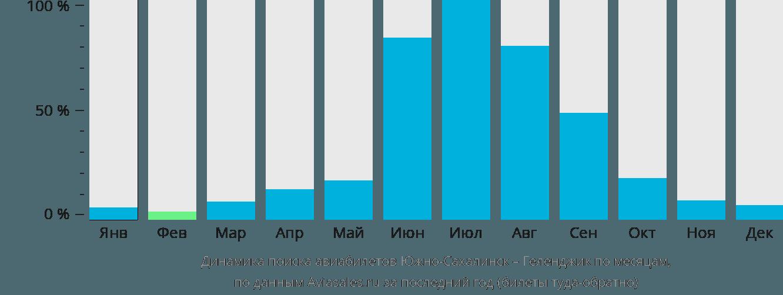 Динамика поиска авиабилетов из Южно-Сахалинска в Геленджик по месяцам