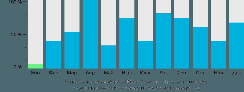 Динамика поиска авиабилетов из Южно-Сахалинска в Грозный по месяцам