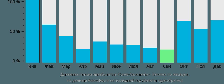 Динамика поиска авиабилетов из Южно-Сахалинска в Хагатну по месяцам