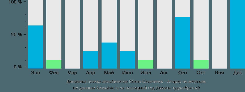Динамика поиска авиабилетов из Южно-Сахалинска в Атырау по месяцам