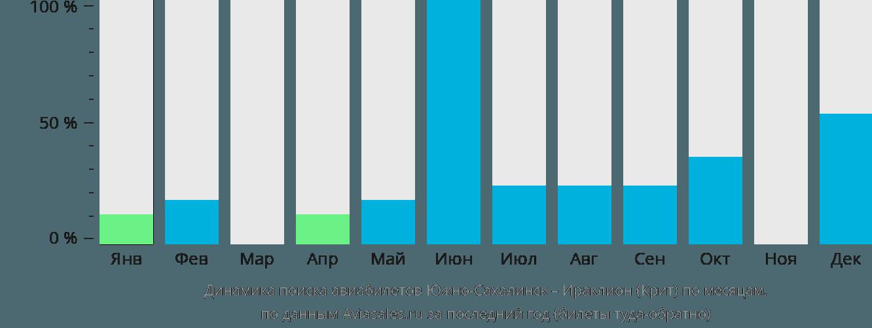 Динамика поиска авиабилетов из Южно-Сахалинска в Ираклион (Крит) по месяцам