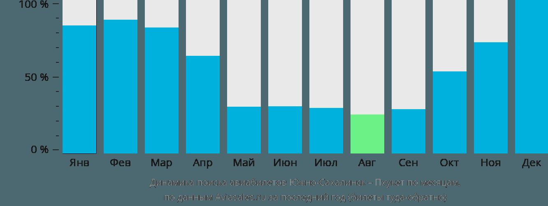 Динамика поиска авиабилетов из Южно-Сахалинска на Пхукет по месяцам