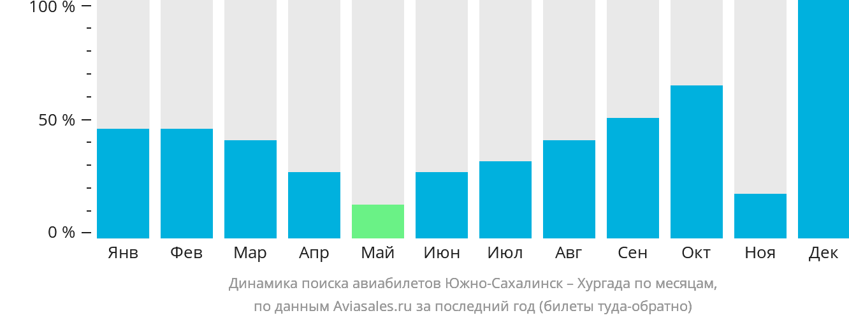 Динамика поиска авиабилетов из Южно-Сахалинска в Хургаду по месяцам