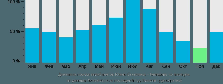Динамика поиска авиабилетов из Южно-Сахалинска в Кемерово по месяцам