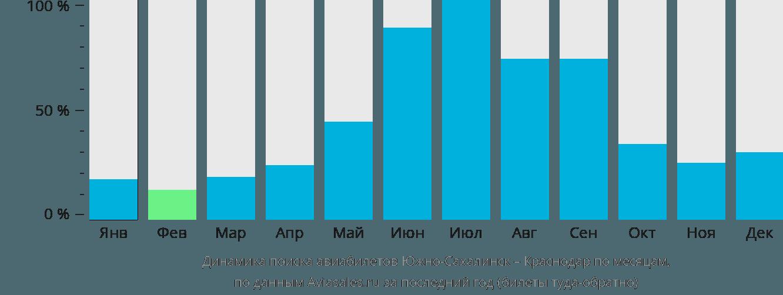 Динамика поиска авиабилетов из Южно-Сахалинска в Краснодар по месяцам