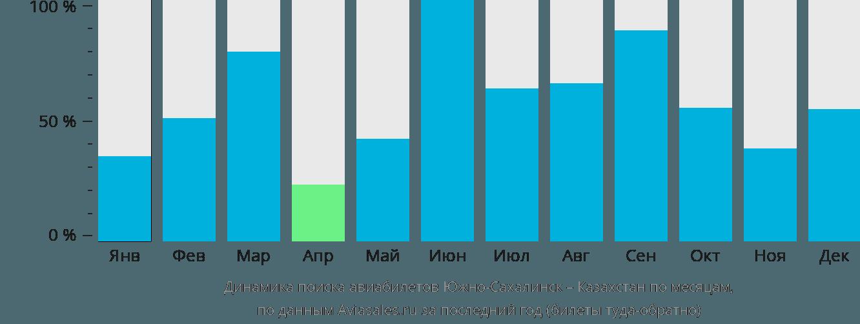 Динамика поиска авиабилетов из Южно-Сахалинска в Казахстан по месяцам