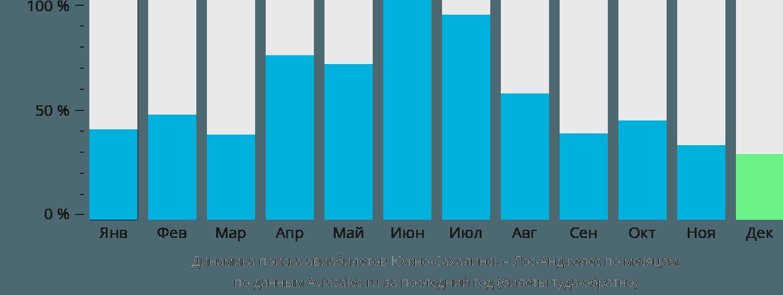 Динамика поиска авиабилетов из Южно-Сахалинска в Лос-Анджелес по месяцам