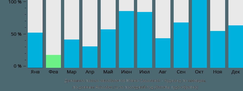 Динамика поиска авиабилетов из Южно-Сахалинска в Худжанд по месяцам
