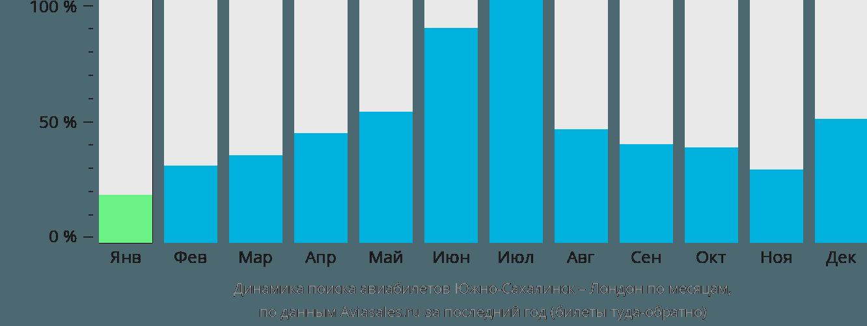 Динамика поиска авиабилетов из Южно-Сахалинска в Лондон по месяцам