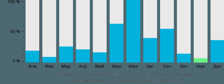 Динамика поиска авиабилетов из Южно-Сахалинска в Махачкалу по месяцам