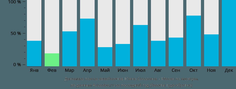Динамика поиска авиабилетов из Южно-Сахалинска в Милан по месяцам