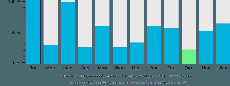 Динамика поиска авиабилетов из Южно-Сахалинска в Мурманск по месяцам