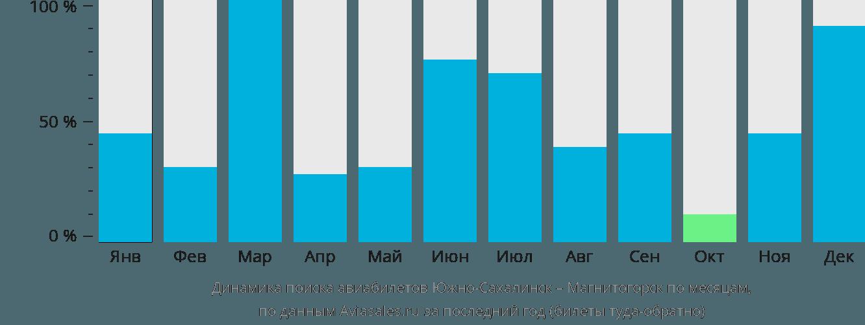 Динамика поиска авиабилетов из Южно-Сахалинска в Магнитогорск по месяцам