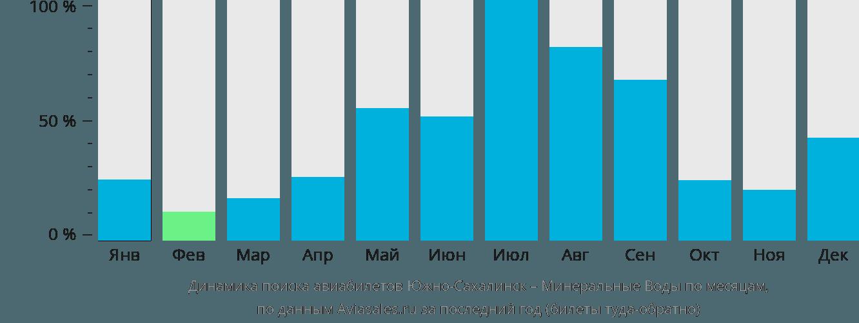 Динамика поиска авиабилетов из Южно-Сахалинска в Минеральные воды по месяцам