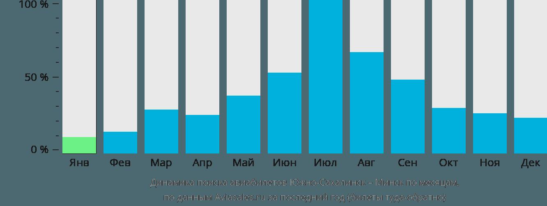 Динамика поиска авиабилетов из Южно-Сахалинска в Минск по месяцам