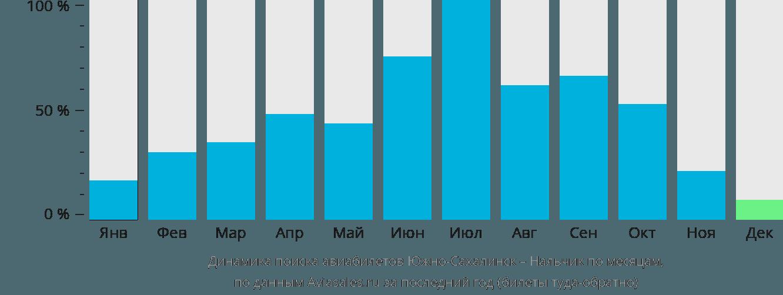 Динамика поиска авиабилетов из Южно-Сахалинска в Нальчик по месяцам