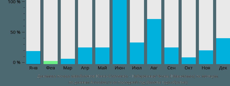 Динамика поиска авиабилетов из Южно-Сахалинска в Нижнекамск по месяцам