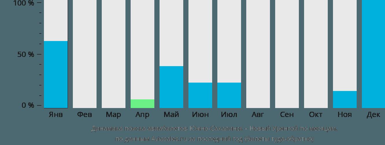 Динамика поиска авиабилетов из Южно-Сахалинска в Новый Уренгой по месяцам