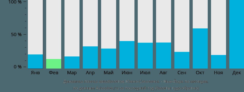 Динамика поиска авиабилетов из Южно-Сахалинска в Нью-Йорк по месяцам