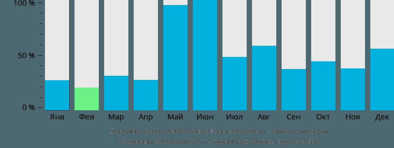 Динамика поиска авиабилетов из Южно-Сахалинска в Омск по месяцам