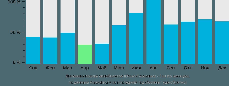 Динамика поиска авиабилетов из Южно-Сахалинска в Ош по месяцам