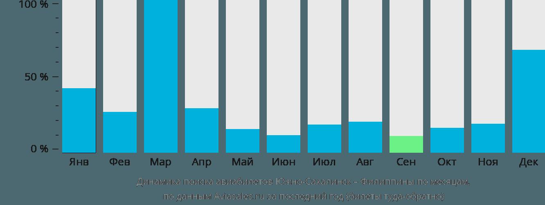 Динамика поиска авиабилетов из Южно-Сахалинска на Филиппины по месяцам